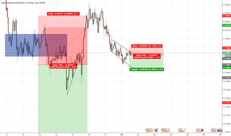 NZDUSD: NZD/USD SHORT - 1HR Trend Line/Downtrend