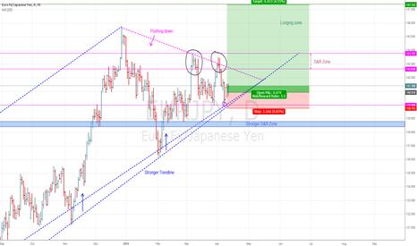 EURJPY: EURJPY: Great trading long opportunity!