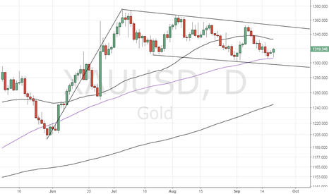 XAUUSD: Gold – Flag and Pole pattern