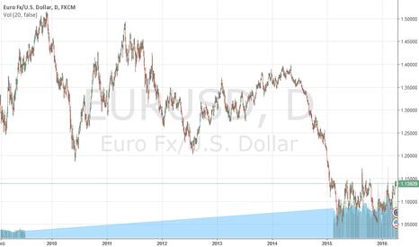 EURUSD: Forecast for 11-15 April 2016