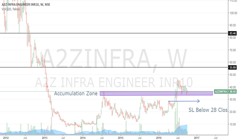 A2ZINFRA: Potential Doubling Candidate and Investment too....