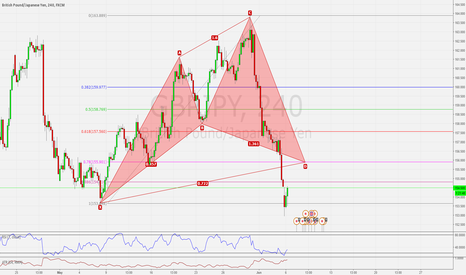 GBPJPY: GBPJPY MASSIVE BULLISH CYPHER PATTERN COMPLETION