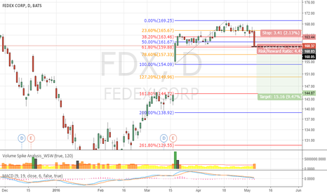 FDX: FDX waiting for SHORT position