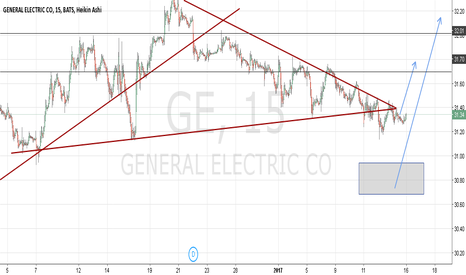 GE: General electric co GE