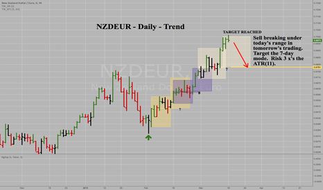NZDEUR: NZDEUR - Daily - Aggressive Short Sale