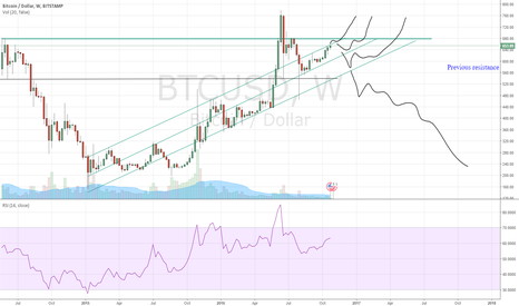 BTCUSD: Long-term channel & some possible breakouts