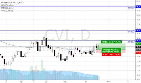 CVI: RBB Pattern, Target 19 ish