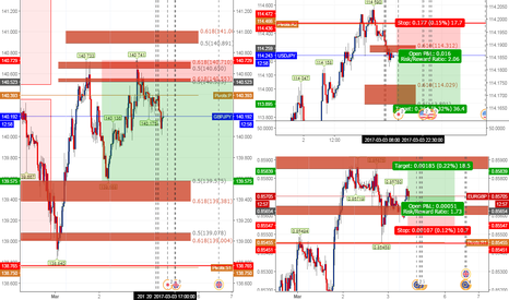 GBPJPY: Intraday trade Forcast (READ HERE)