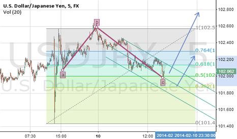 USDJPY: ABC Correction finished or almost finished