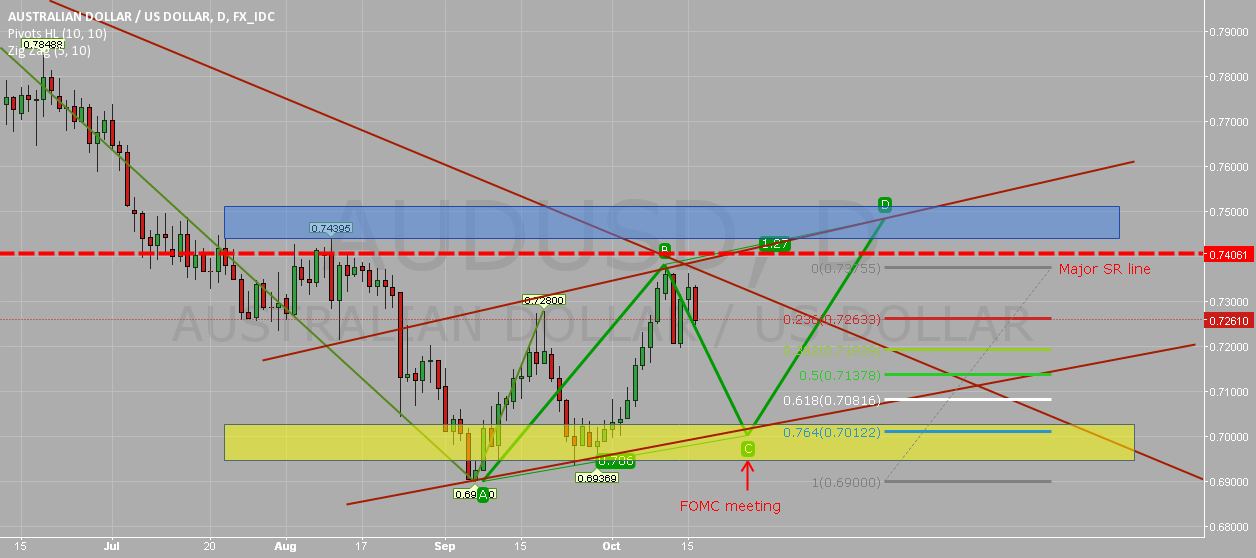 AUDUSD - daily analysis cannot be simpler