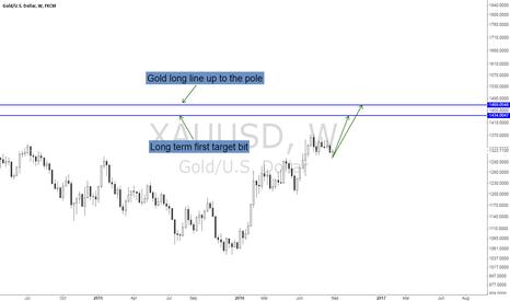 XAUUSD: Gold long term plan