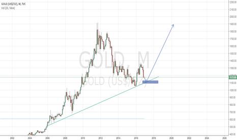 GOLD: I will buy Gold around 1100