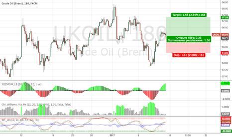 UKOIL: Покупка нефти марки WTI