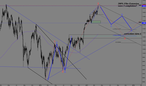 GER30: Could it be the trade of the year ?