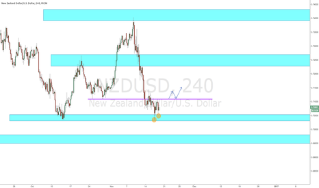 NZDUSD: NZD/USD