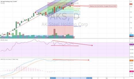 AKS: $AKS - Bearish Signal