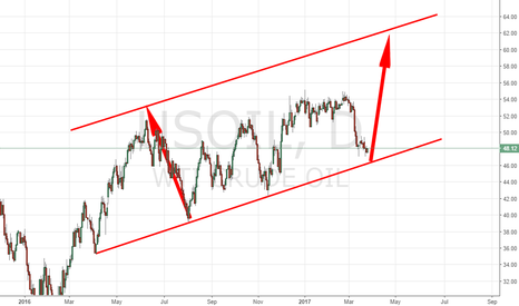 USOIL: WAITING FOR TO TOUCH TREND-LINE BEFORE BUY