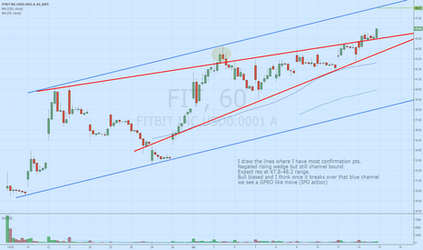 FIT: FIT breaking out of IPO base
