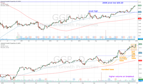 GGP: GGP breakout but resistance ahead