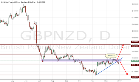 GBPNZD: gbpnzd two structure buy and sell both