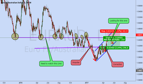 EURAUD: EURAUD is a Sell now!