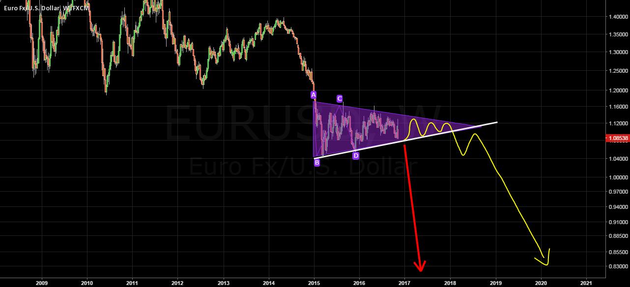 Trump Triangle (Long Run EUR patren)