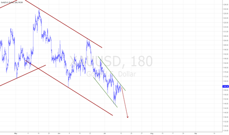 XAUUSD: Gold would fall on Monday...