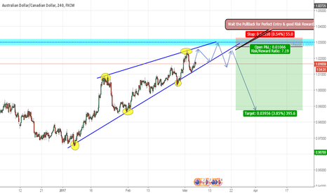 AUDCAD: AUDCAD soon SHORT term(Monthly Resist coming,rejection expected)