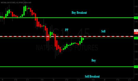 NG1!: Intraday  19 01 2016 Natural Gas Buy Sell Levels