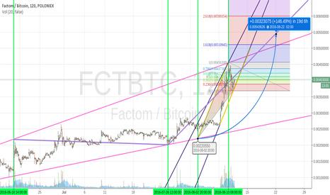 FCTBTC: FCT on FIRE !!!!