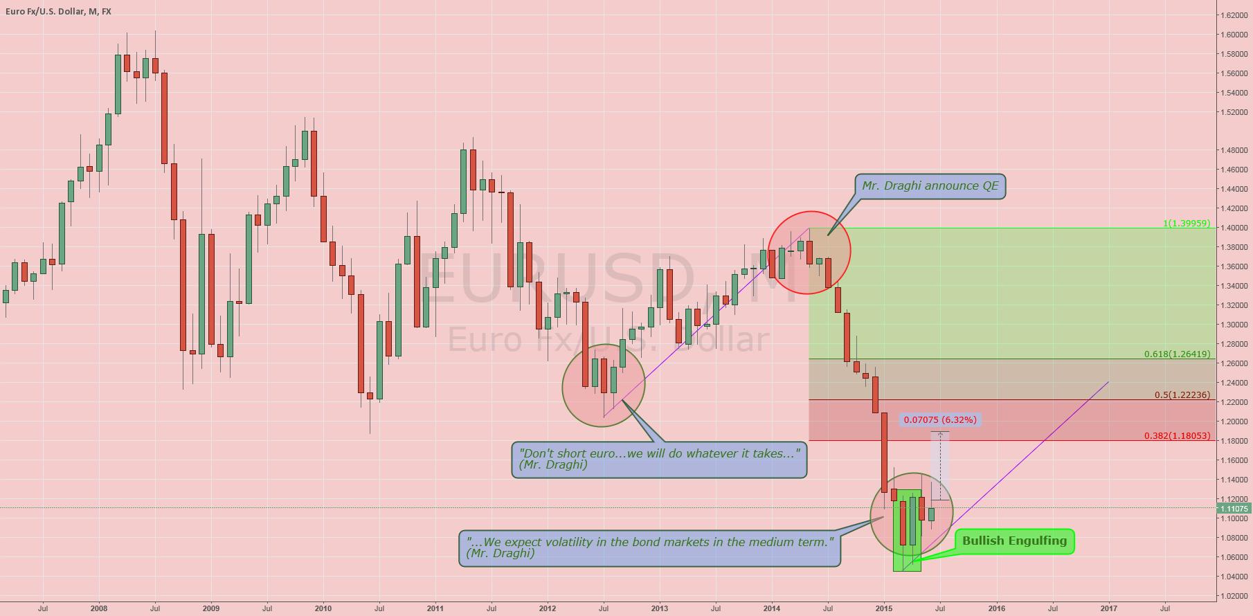 $EURUSD: Monthly Analysis