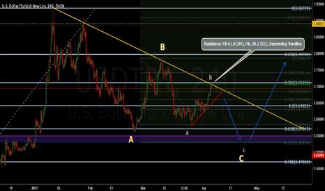 USDTRY: USD/TRY short term