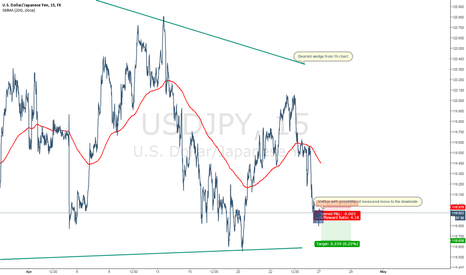 USDJPY: USDJPY FORMATION - VolBox located with possible measured move