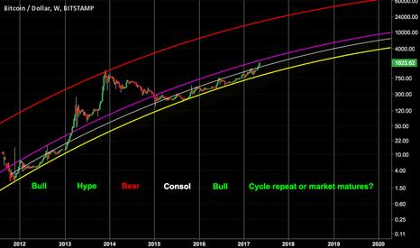 BTCUSD: Bitcoin Long Term Trend Analysis.. A near term clue?