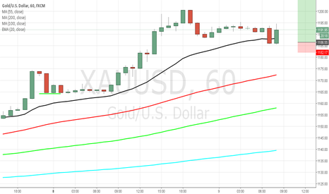 XAUUSD: Gold Buy Setup