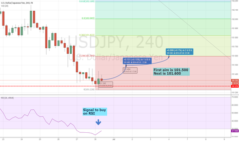 USDJPY: Low price is time to buy!