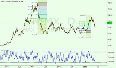 HIMX: HIMX bullish long term, buy low