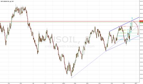 USOIL: Шорт нефти марки WTI