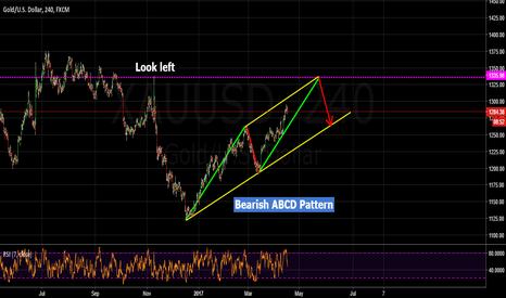 XAUUSD: potential bearish abcd pattern