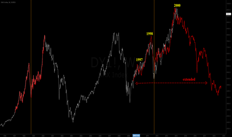 DY1!: Dax analogies with 2000