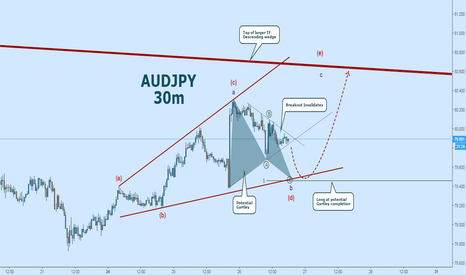 AUDJPY: AUDJPY Elliott Wave Count: Short to Gartley Completion
