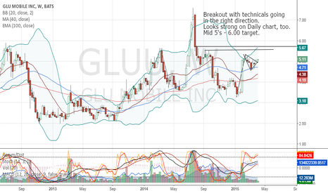 GLUU: GLU Mobile Breakout on Week and Daily Chart