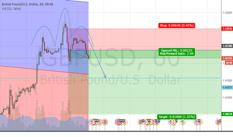 GBPUSD: Shorting time
