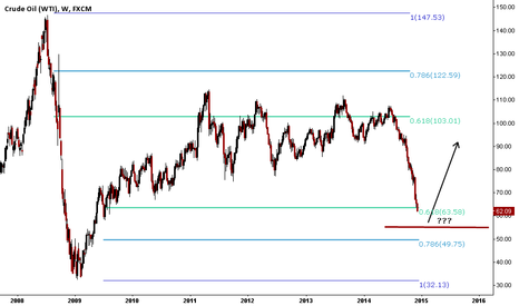 USOIL: Close to the price bottom ??