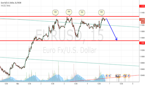 EURUSD: eurusd try a resistance..