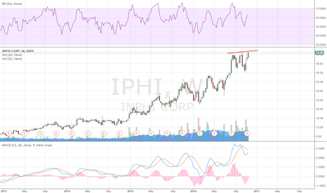 IPHI: daily