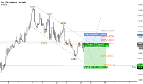 EURGBP: Sell EURGBP to 0.85700
