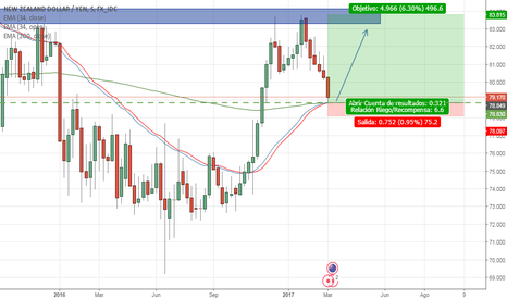 NZDJPY: LONG NZDJPY ON WEEKLY SUPPORT