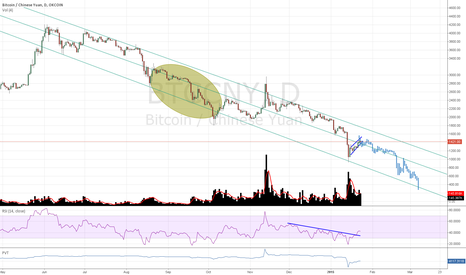 BTCCNY: this channel was actualy dicoverd by https://www.tradingview.com
