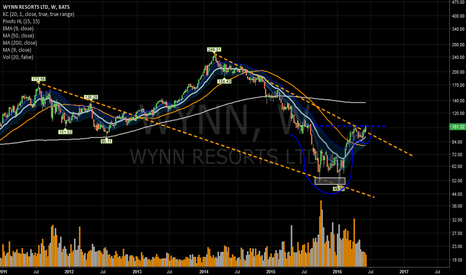 WYNN: CnH setup w/ break of falling wedge